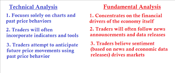 The Importance Of An Economic Calendar For Day Trading Cool How To Combine Technical And Fundamental Analysis