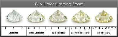 Diamond Color Chart Unique Diamond Color Grade Chart In 2019 Diamond Color