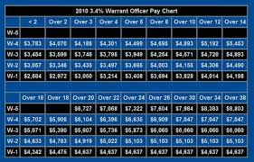 2010 Army Pay Chart United States Military Pay Charts Army Air Force Navy