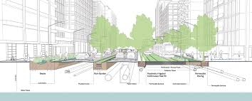 San Francisco Stormwater Design Guidelines Green Infrastructure And Stormwater Management Global