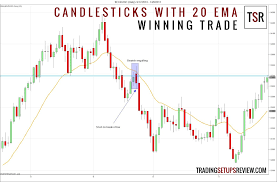 How To Make Money Trading With Candlestick Charts Candlesticks Forex Trading
