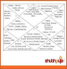 The 12 Houses Of Vedic Astrology Shubhpuja Com