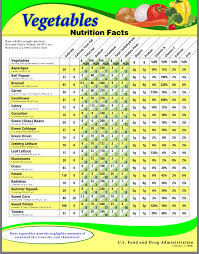 Carbohydrates In Fruits And Vegetables Chart Pin By Linda Giansante On Health In 2019 Vegetable