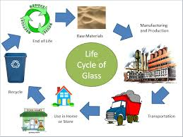 Glass Industry Process Flow Chart Rebecca Bausher Block 2 Recycled Glass Atom Glass Life