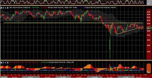 Stock Chart Leh Downtown Trader Downtown Trader