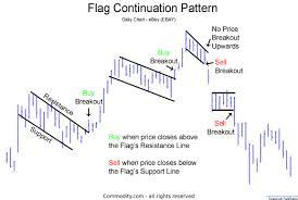 Forex Chart Patterns Strategy Forex Flag Pattern Pdf 5 Min Forex Scalping Strategy Pdf