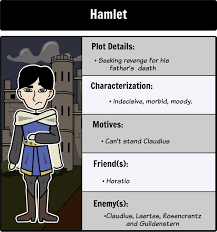 best the tragedy of hamlet images tragic hero  hamlet character map make connections and analyze the characters from shakespeare s the tragedy of