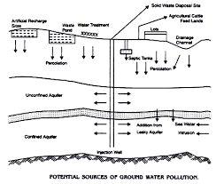 water pollution essay on water pollution words  potential sources of ground water pollution