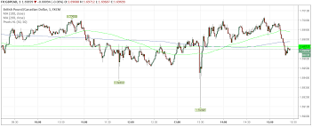 Cad To Gbp Chart Pound To Canadian Dollar Exchange Rate Today Gbp Cad Spikes