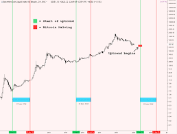 Both previous halvings have correlated with intense boom and bust cycles that have ended with higher. Impact Of Bitcoin Halving On Price Bitcoin Security Privacy Massimo Musumeci