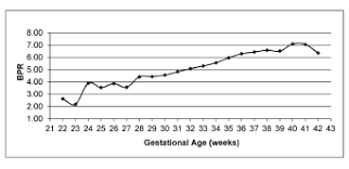 Placenta Growth Chart Placental Growth Measures In Relation To Birth Weight In A