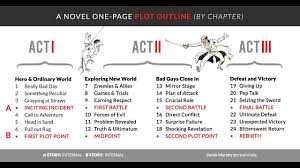 How To Write A Novel Outline Easy For Dummies Step By Step