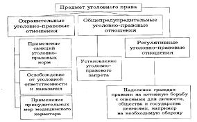 Курсовая работа Место уголовного права в российской правовой системе  уголовного права состоит в установлении преступности и наказуемости деяний в уголовных запретах действий опасных для общества личности и государства
