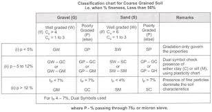 Soil Classification Chart Pdf Www Bedowntowndaytona Com