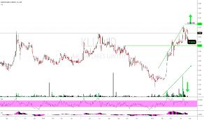 Sulphate Of Potash Price Chart Kll Stock Price And Chart Asx Kll Tradingview