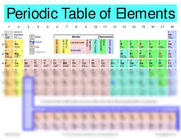 Periodic Table of Elements.pdf - Science And Technology Studies ...