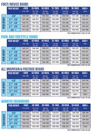 Freestyle Snowboard Size Chart How To Choose A Snowboard