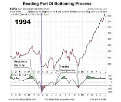 Stock Market 1994 Chart Spike In Fear Says Be Open To Market Bottoming Process See