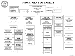 File Doe Organization Chart October 2014 1 Pdf Wikimedia