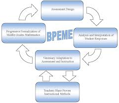 designing professional development for assessment teacher change in classroom assessment re ed the bpeme project