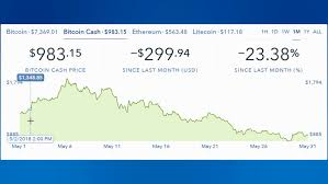 Litecoin Chart Real Time 4k Cryptocurrency Trend Graph Real Time Trading Stock Footage Video 100 Royalty Free 1016642479 Shutterstock