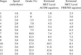 Modified Bruce Treadmill Protocol Chart Metabolic Equivalent Met Level Estimates For The Modified