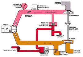 Turbocharger Engine Diagram Turbocharger Drawing