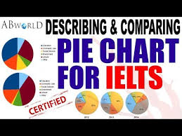 Videos Matching Ielts Writing Task 1 Pie Chart Lesson Revolvy