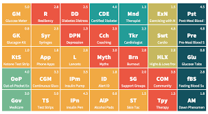 Introducing: The Periodic Table of Diabetes Management | Diabetic ...