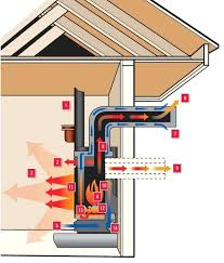 vent gas fireplace direct vent gas fireplace existing chimney