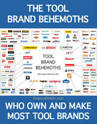 Power Tool Manufacturers Chart Tool Industry Behemoths Who Makes Who Owns Most Tool Brands