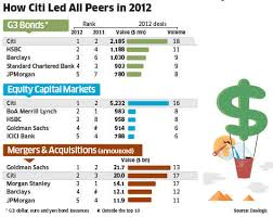 How Citi Topped The Charts For I Banking In India The