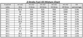 2 Stroke Fuel Mix Chart 2 Stroke Oil Fuel Mixture Chart Best Picture Of Chart