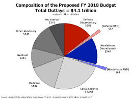 Pie Chart Of Usa S Discretionary Spending Us Spending Pie Chart 2018 Best Picture Of Chart Anyimage Org