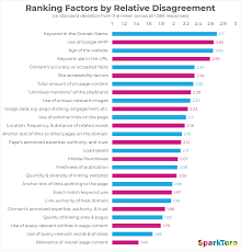 Google Charts Standard Deviation Google Ranking Factors 2019 Opinions From 1 500