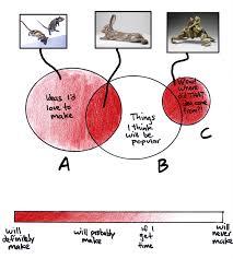 Best Venn Diagram Ever Globspot My Venn Diagram Where To Find The Best Venn