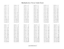 Times Table Chart Amazon Multiplication Table Worksheets Printable Alfreddean Club