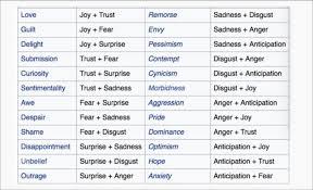 Emotion Code Flow Chart Pdf 11 Rare Emotions Flow Chart