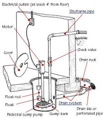 17 best ideas about sump pump front flower beds how a sump pump works parts diagram and information on submersible and pedestal sump