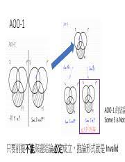 All S Are P Venn Diagram Venn Diagram Invalid Arguments Pdf Aoo 1 Aoo 1 Some S Is