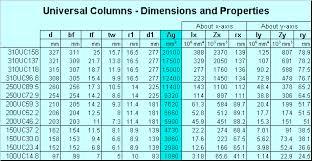 Universal Column Weight Chart Universal Beam Dimensions Chart New Images Beam