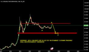 Usd Rub Chart Dollar Ruble Rate Tradingview India
