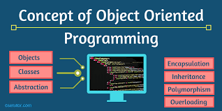 Basic Concep Basic Concept Of Object Oriented Programming Language