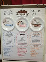 Author S Point Of View Anchor Chart Mrs Rooney Authors Purpose