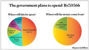Breaking Down The Budget And How It Will Affect You Samaa