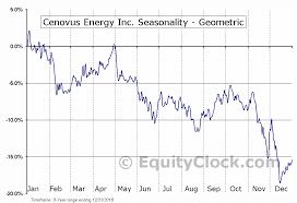 Cenovus Energy Inc Nyse Cve Seasonal Chart Equity Clock