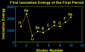 notice the general trend is for the ionization energy to increase going across a period this makes sense if we recall the atomic radius decreases going