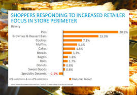 Shifting Bakery Sales Provide New Opportunities Bakingbusiness Com