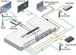 4x4 hdmi matrix switch over cat 6 cable 3d support route 4 hd hdmi matrix over cat 6 application