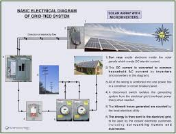 solar home wiring best secret wiring diagram • how to wire solar panels wiring diagram and fuse box diagram home solar power wiring diagram home solar power wiring diagram